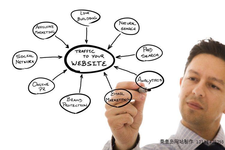 秦皇岛网站建设提升核心关键词排名的方法