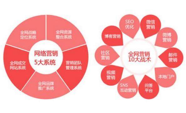 秦皇岛企业网站如何营销才能得到最大利益