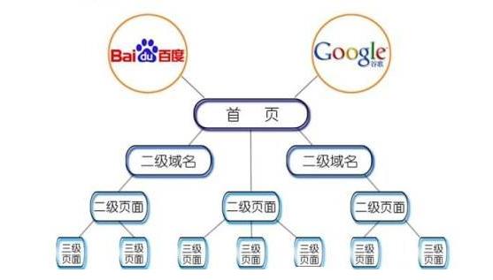 秦皇岛做网站几个优化内部结构的技巧