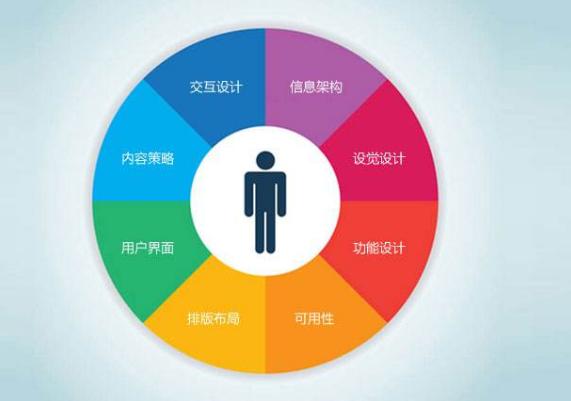 网站用户体验度不如竞争对手的四个原因分析
