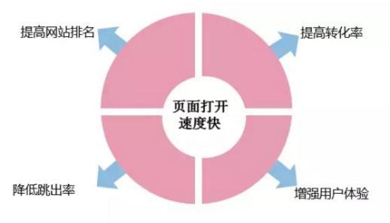 如何做好秦皇岛网站建设 四个利器要知晓